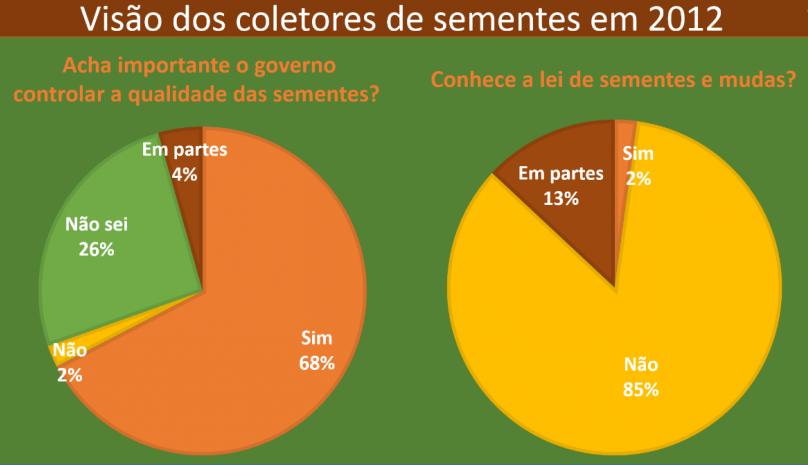 infográfico coletores de sementes